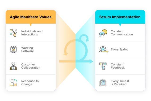 Valeurs du Manifeste Agile - Implémentation Scrum