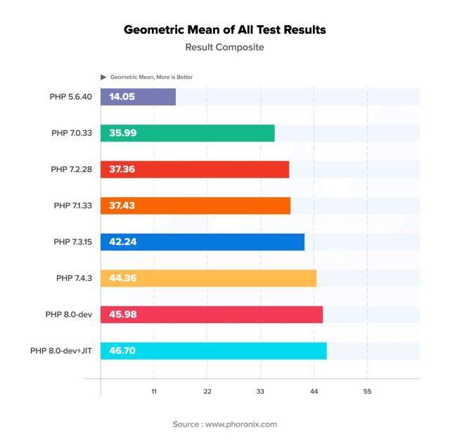 Moyenne géométrique de tous les résultats de test