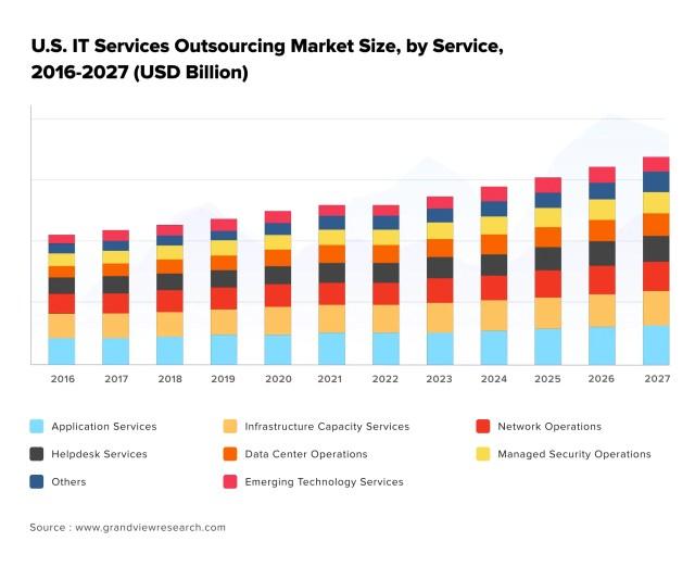 Taille du marché de l'externalisation des services informatiques aux États-Unis