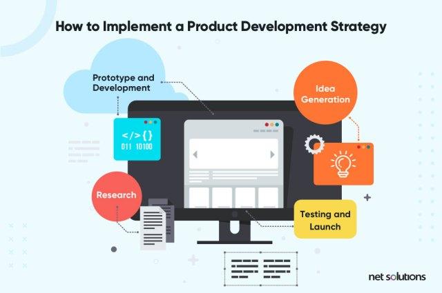 Comment mettre en œuvre la stratégie de développement de produits
