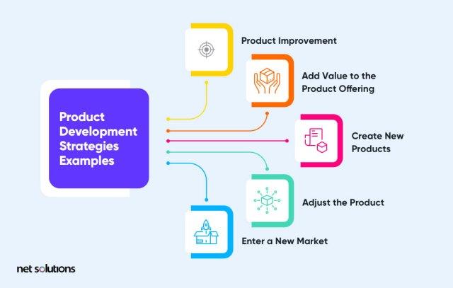Exemples de stratégies de développement de produits