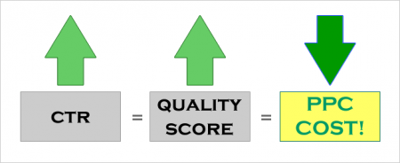 How CTR improves your PPC Costs.