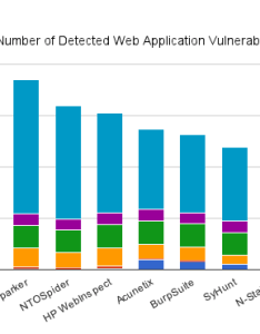 Total number of web application vulnerabilities detected by the vulnerability scanners also how netsparker fares against other scanner rh