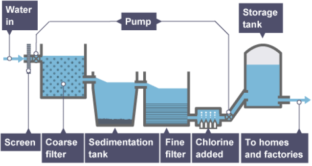 Why there is a need for Water Treatment & Purifying?