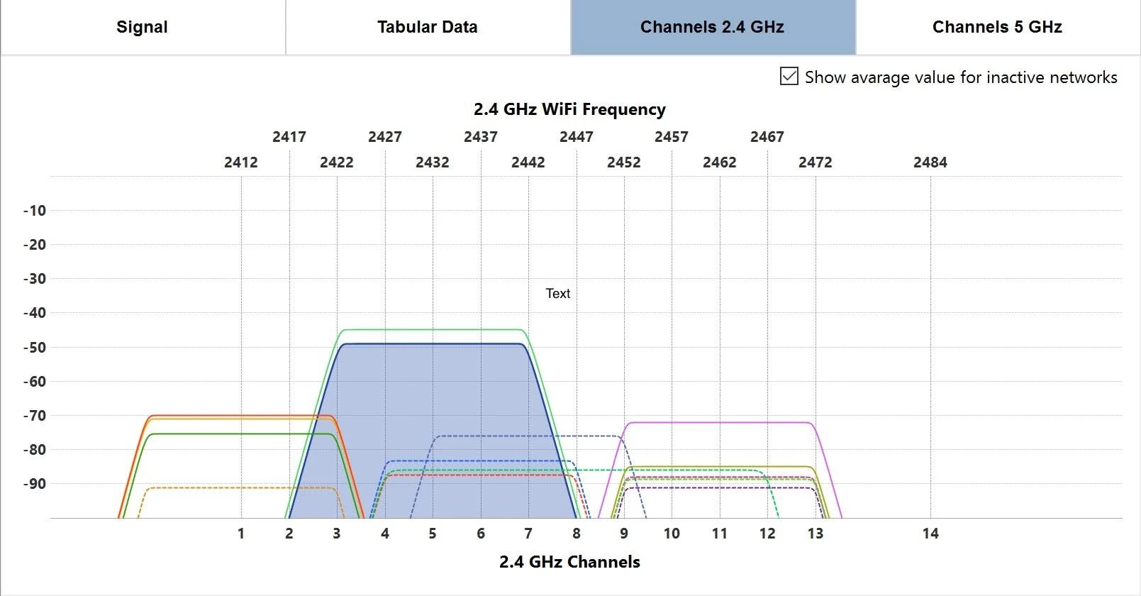 hight resolution of wifi channel analyzer
