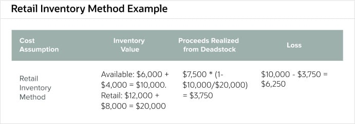 Inventory Cost Accounting: Methods & Examples | NetSuite