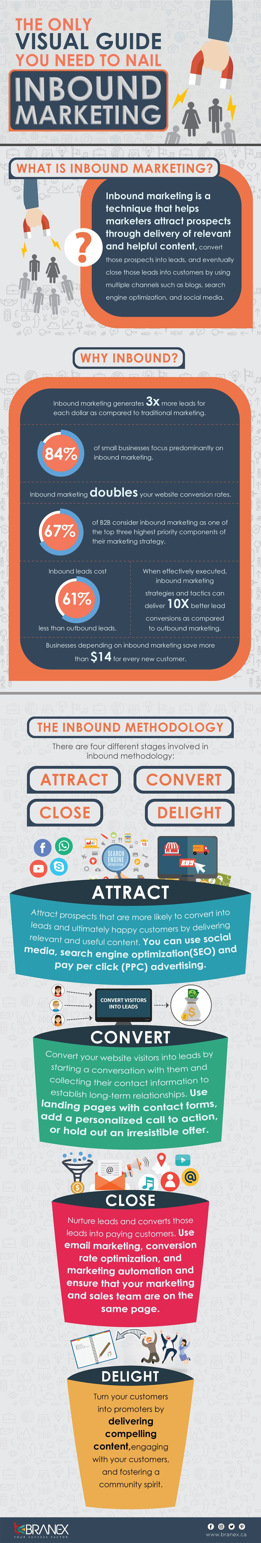 Inbound marketing Infograohic