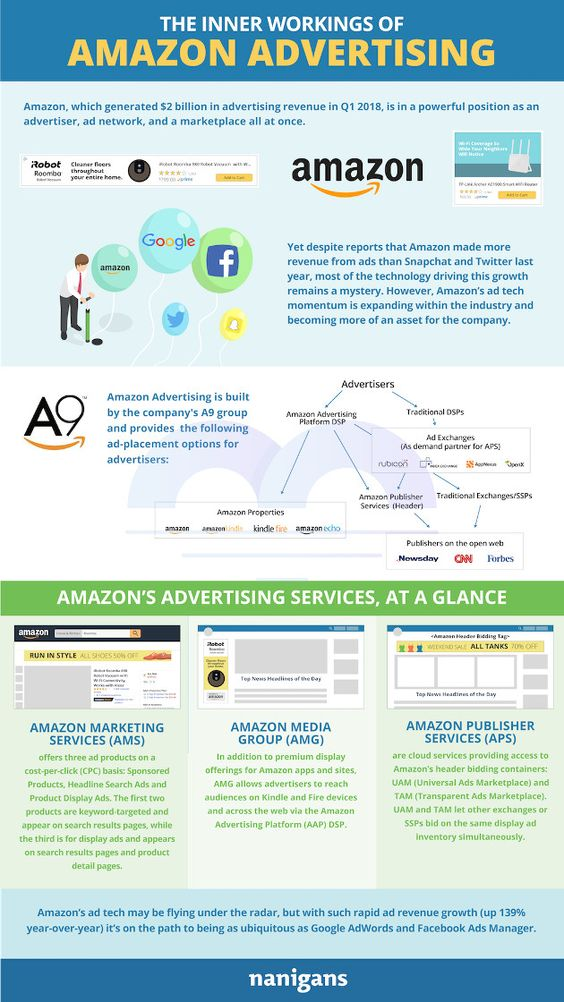 Amazon Marketing Infographic