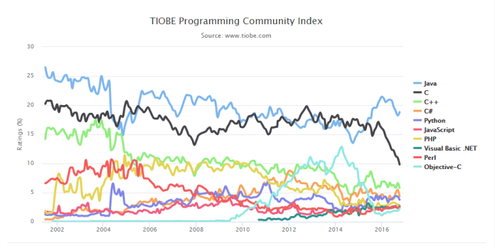 tiobe-index-chart