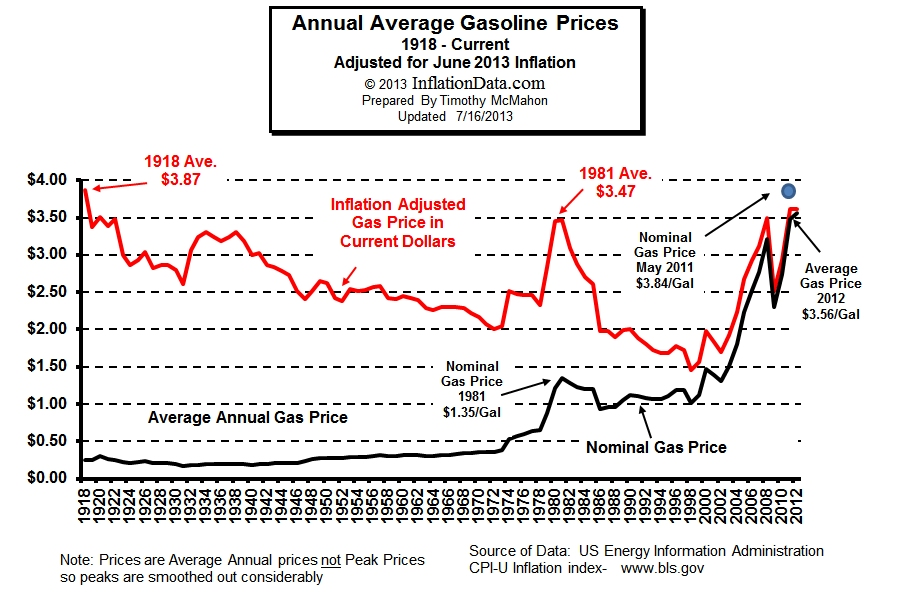 Gasoline Prices 1918 2012