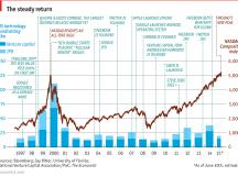 Silicon Valley History & Future