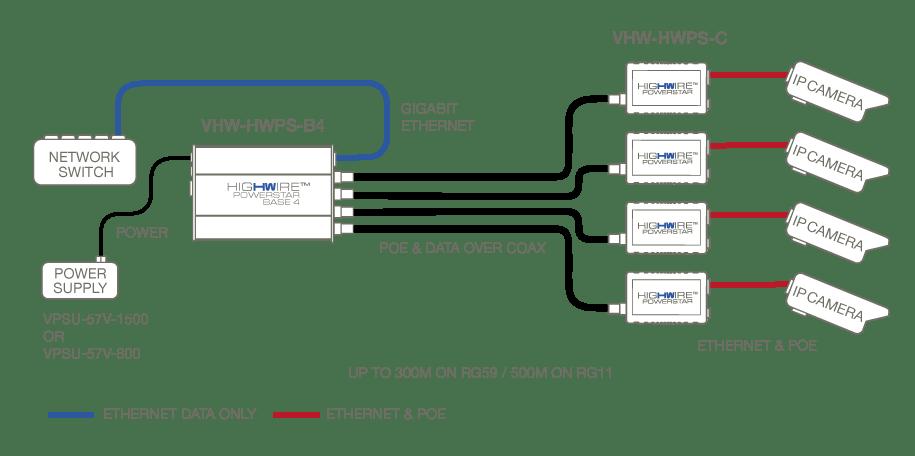 Netview CCTV Veracity VHW-HWPS-B4 HIGHWIRE Powerstar Base4
