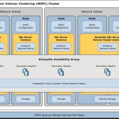 Clustering In Sql Server 2008 With Diagram Holden Wb Ute Wiring Microsoft Alwayson Feature. How It Works?rob's Blog – Technology Evangelist