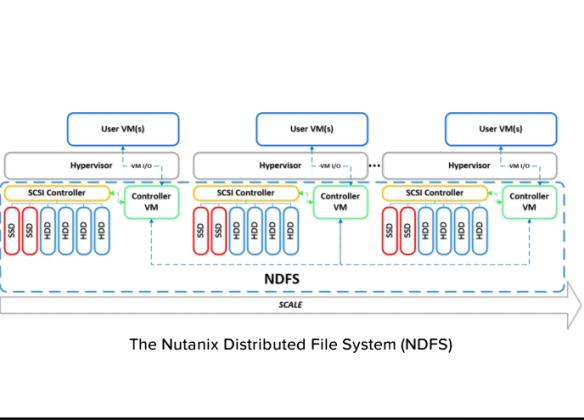 NDFS Nutanix Terminology