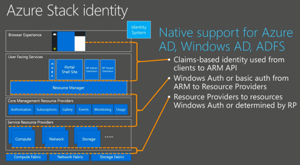 AzureStackW4 Azure Stack