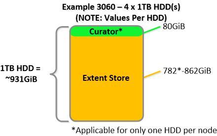 NDFS_HDD_3060 Drive Breakdown