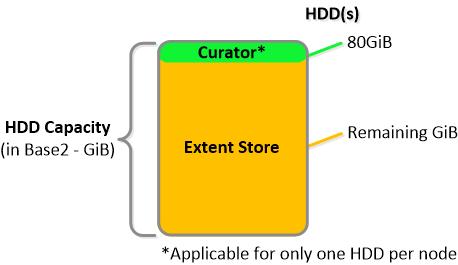 NDFS_HDD_breakdown IO Path