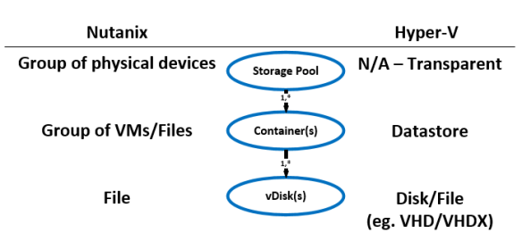 SP_structure Data Structure