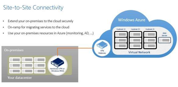 AzureS2S Azure External Connectivity Options