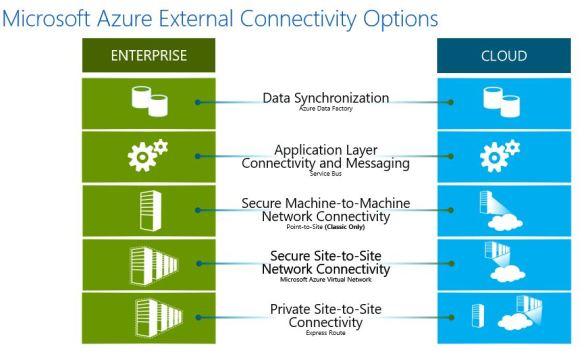 azureexternal Azure External Connectivity Options