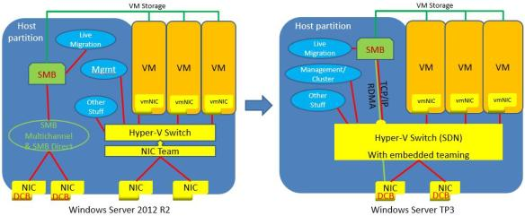 Storage QOS & Networking