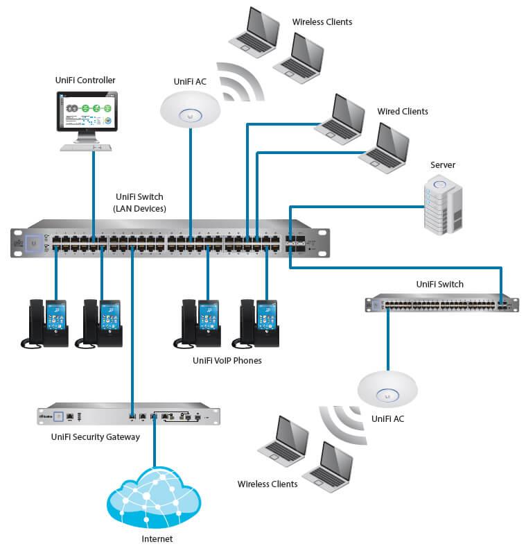 Ac Schematic Wiring Diagram Ubiquiti Unifi Access Point Ac Long Range Netwifiworks Com