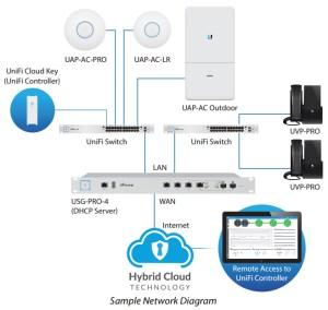 Ubiquiti UniFi Security Gateway Pro | NetWifiWorks