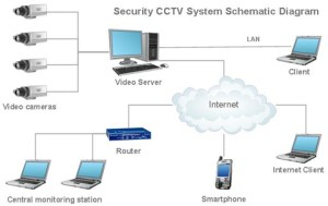 cctvdiagram  Network Cable Installations
