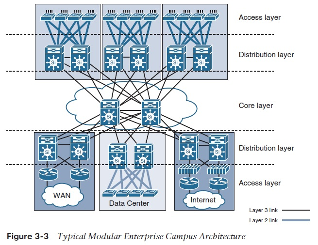 3 tier internet architecture diagram aprilaire 600 manual wiring campus network design models it infrastructure advice discussion modular jpg