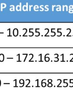 Ip address classes networkel also elitadearest rh