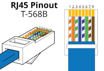 Rj45 Pinout Diagram
