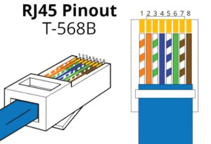 RJ45 Pinout Diagram  Networkel