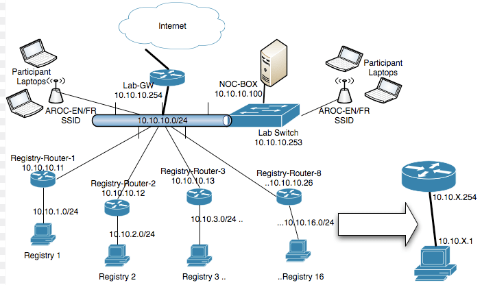 Network Topology Types Networkel