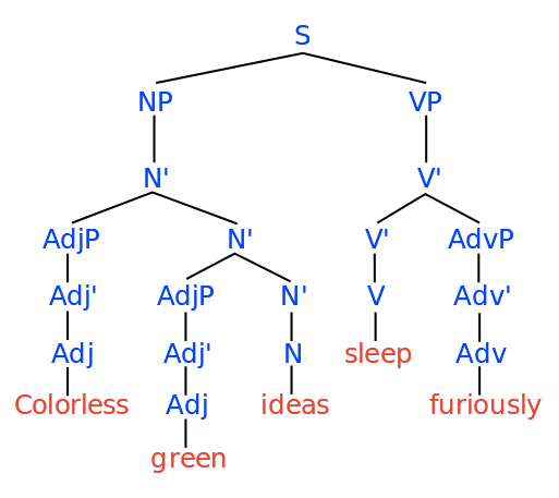 Chomsky Tree Network Grammar