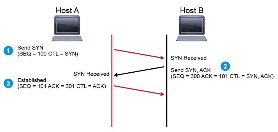 tcp three way handshake diagram motion detector wiring networkhunt