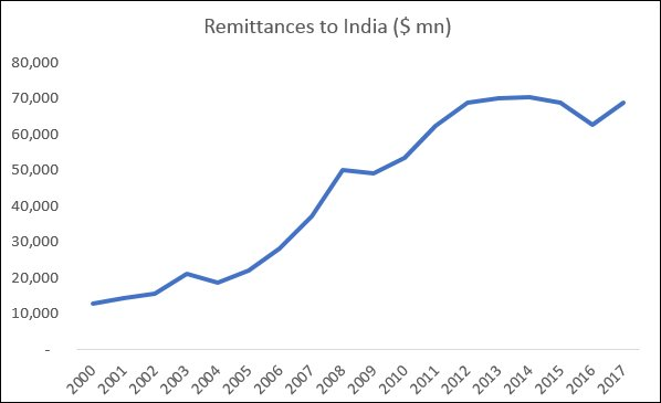 Migration and Remittances: The gender angle