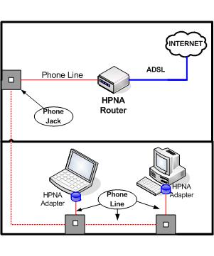 Home Network Setup