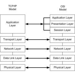 Diagram Of Osi Reference Model Kenmore Wiring Tcpip Vs Osi^@#