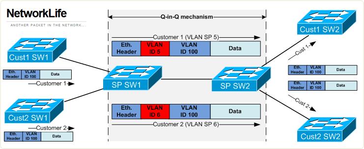 802.1Q-inQ