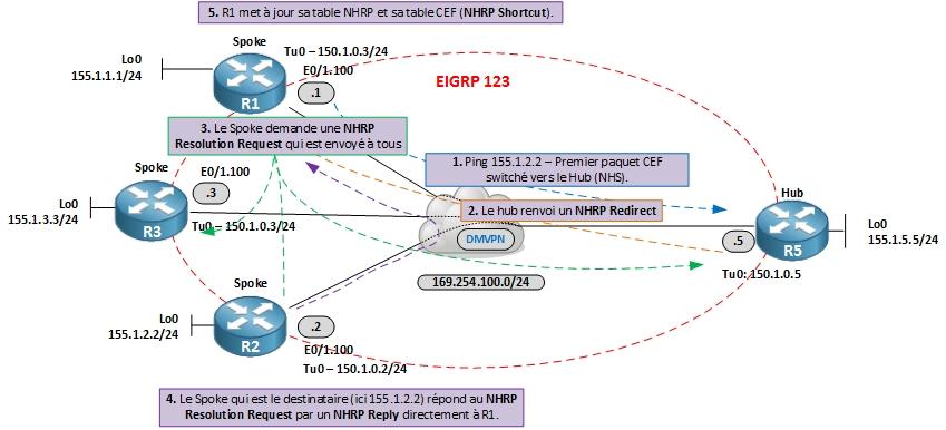dmvpn-phase3