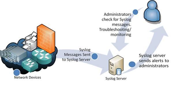 Syslog server wiki