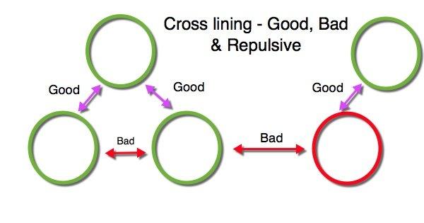 Network Marketing Crossline Perils