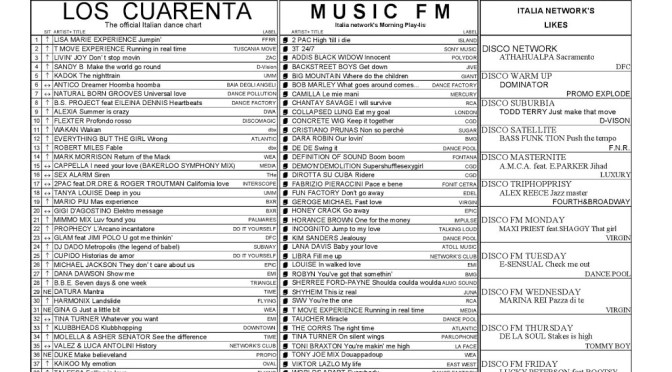 Italia Network's Charts from June 01 thru June 07 1996 #23