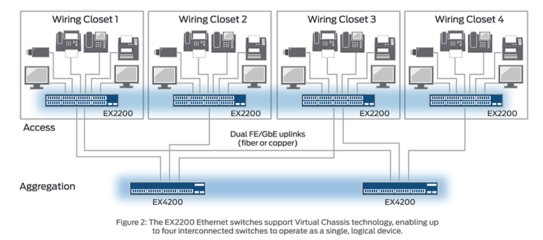 Wiring Diagram For Network Interface Device Juniper Networks Ex2200 24t 4g Ethernet Switch