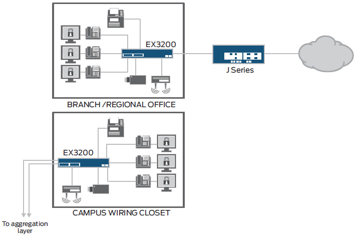 Access Control Wiring Diagrams