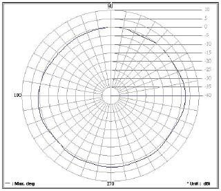 Juniper Networks AX411 Wireless LAN Access Point