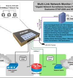dualcomm multi link gigabit network tap nst pro combo monitor capture across [ 1093 x 820 Pixel ]