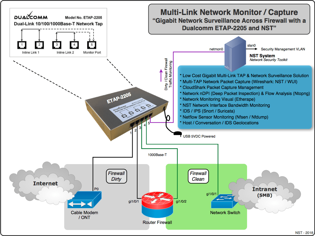 hight resolution of dualcomm multi link gigabit network tap nst pro combo monitor capture across