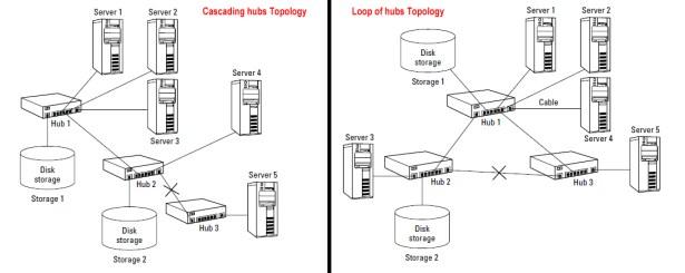 Loop of hubs Topology