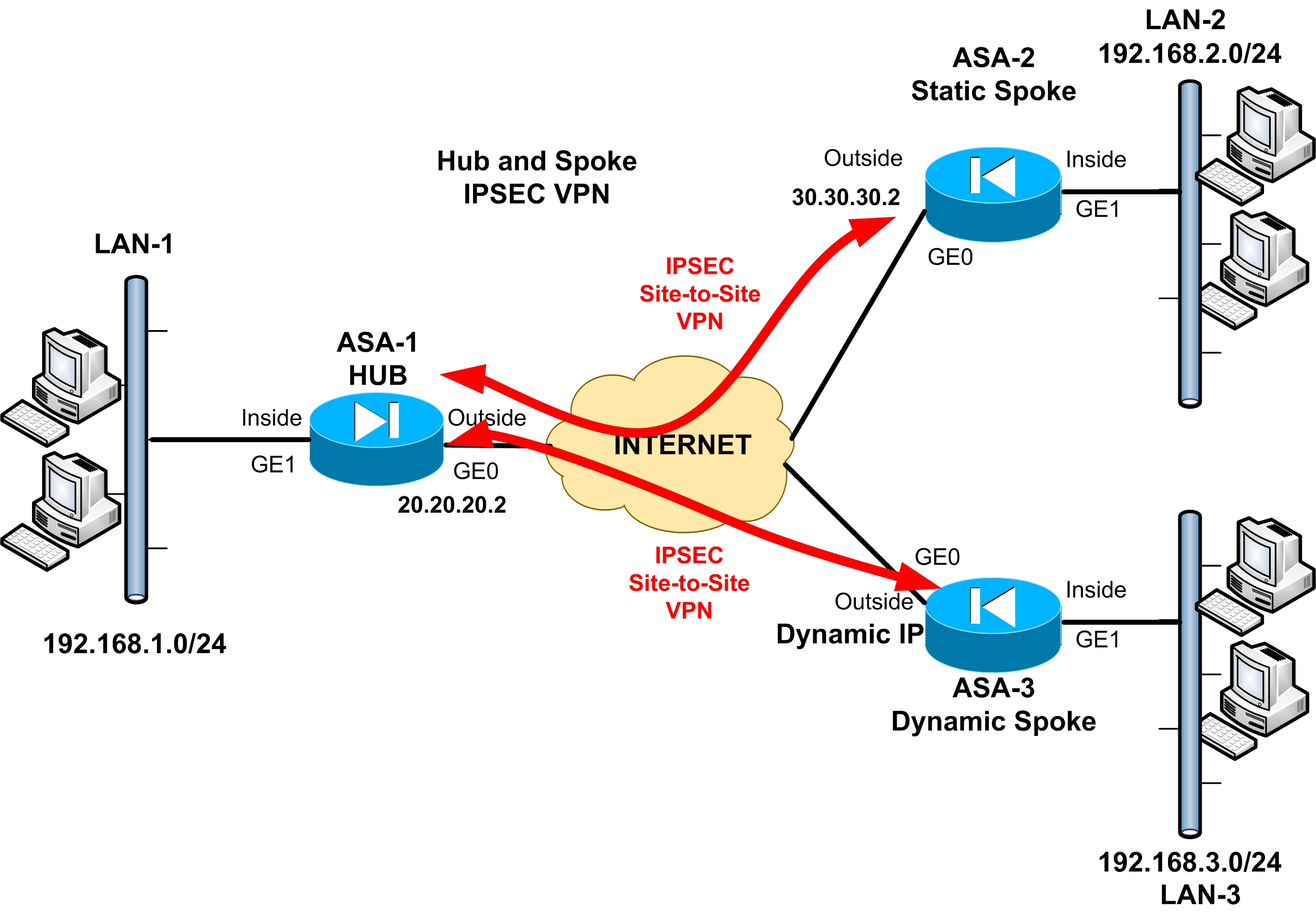 site to vpn network diagram pioneer mixtrax autoradio be nungsanleitung tunnel protocol